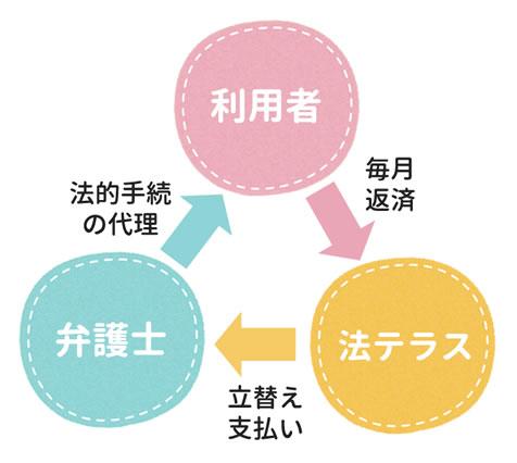 法テラスの立替え制度の仕組み
